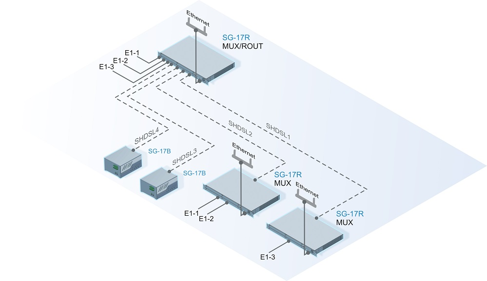 Connection to the central subscriber and access point networks for «Ethernet» heterogeneous traffic and «E1 + Ethernet» using SHDSL