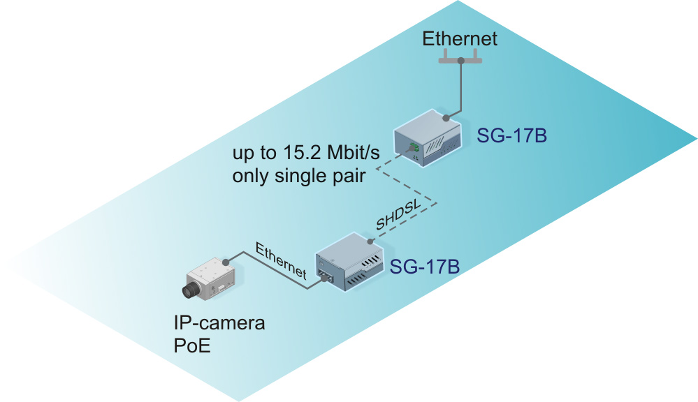 IP-camera connection via two SHDSL modems