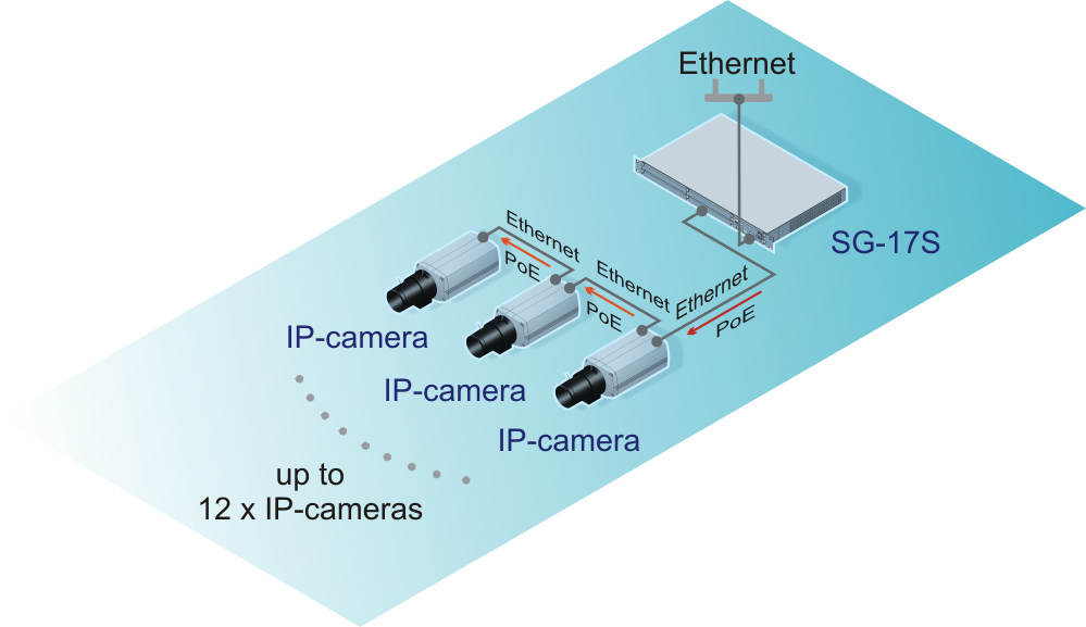 The chain of Sigrand IP-cameras connection