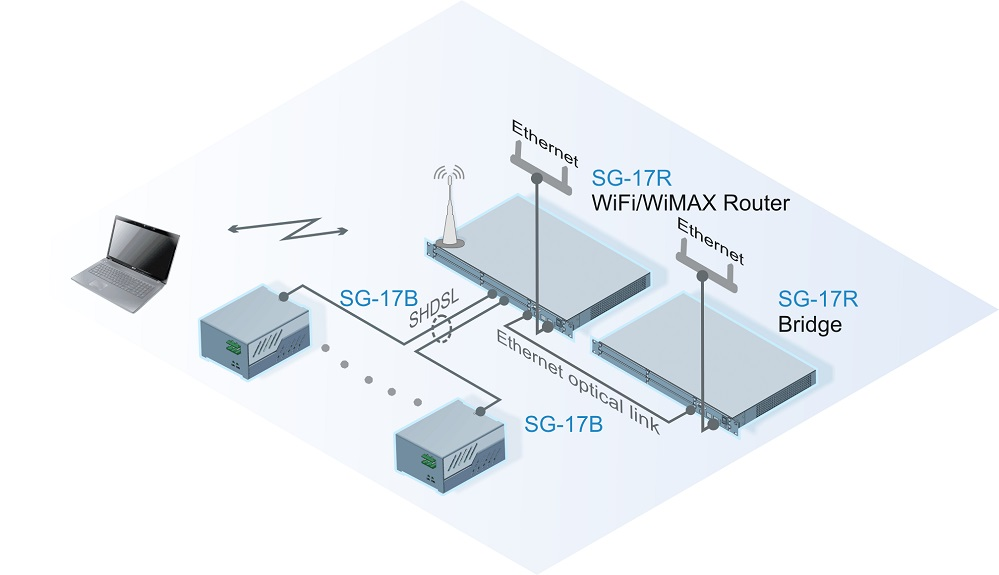 Connection to the central node and network access subscribers using the wireless, optical, or wireless technologies