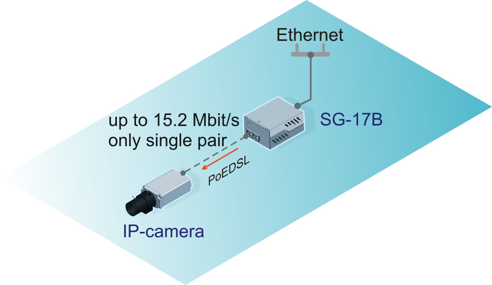Sigrand SHDSL IP-camera connection