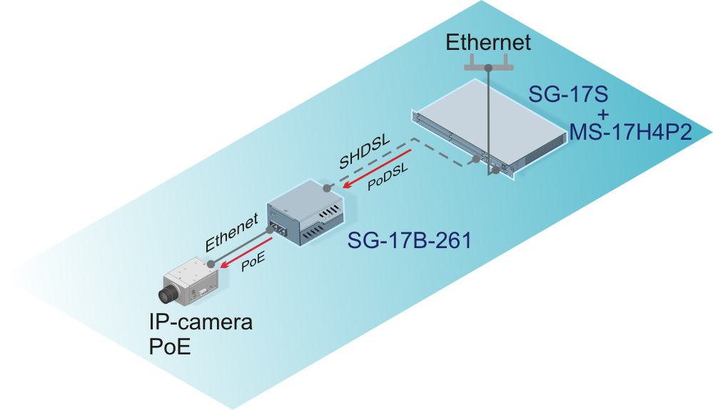 IP-camera connection through PoDSL interface